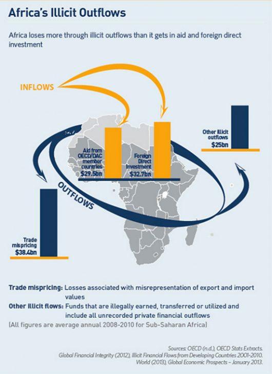 Africa Illicit financial flows