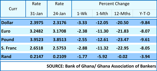 A Interbank Rates