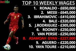 Ghana striker Asamoah Gyan is the 8th highest paid player in the world