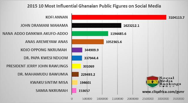 Kofi Annan ranks
