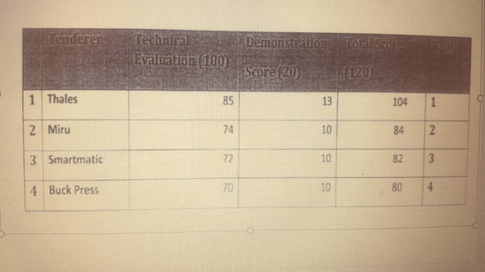 Please check the tallying of individual scores in the image above before reading...