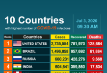 Covid Countries Graph In Regard To Number Of Cases