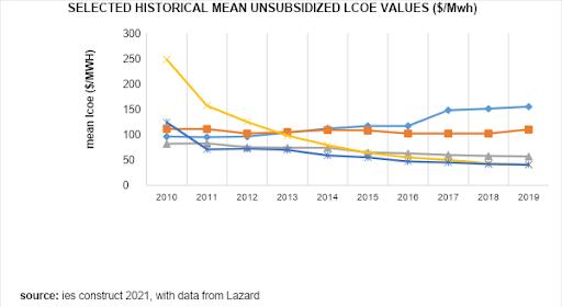 Lcoe Values