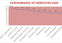 Performance Of Ministers