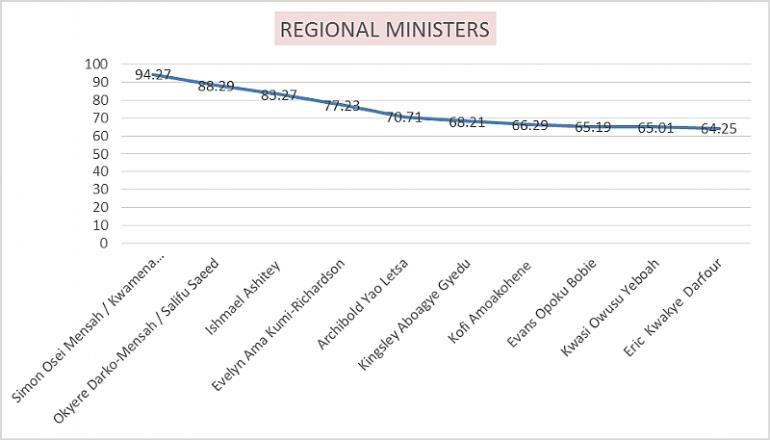 Regional Ministers