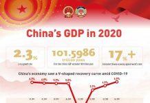 China's GDP 2020