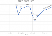Source: IES Construct 2021, with data from oilprice.com and Bloomberg.