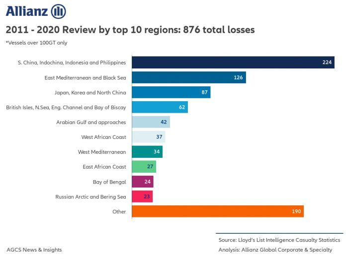 Shipping Losses By Region